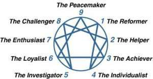 enneagram 9 personality traits - what the symbol means